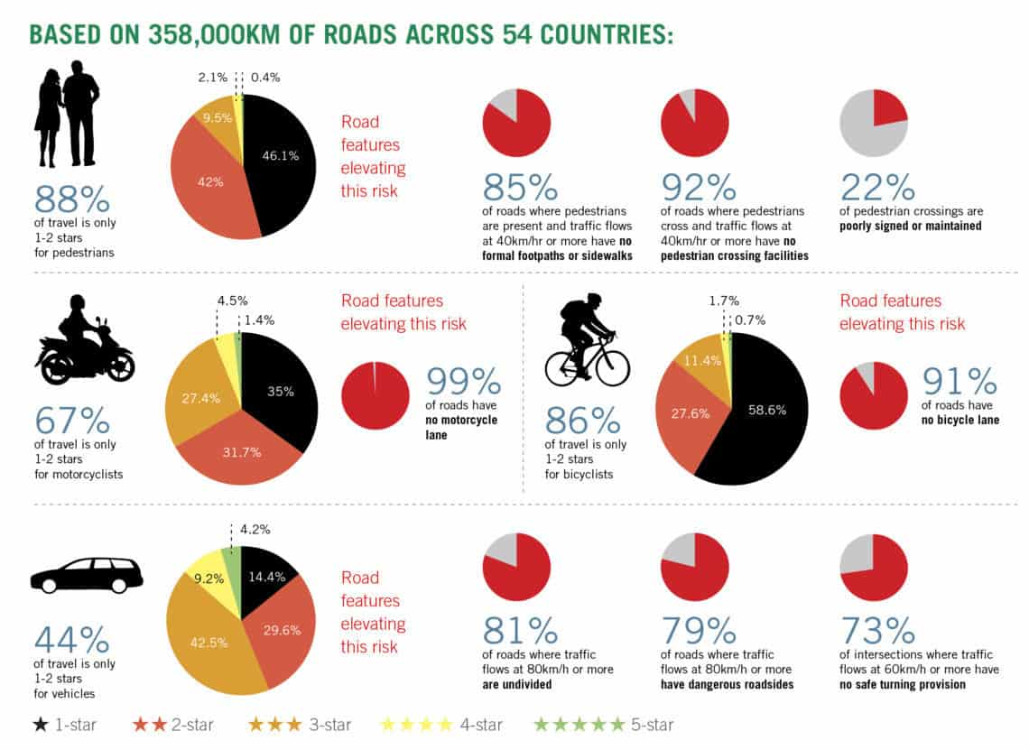 Star ratings by road user type